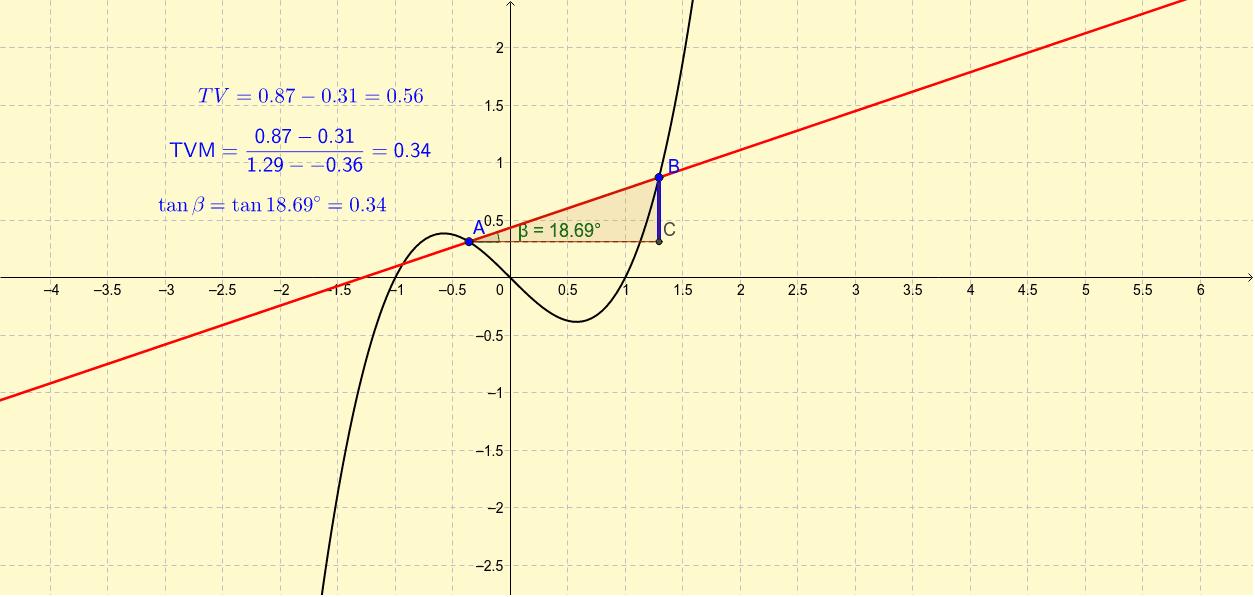 Mueve los puntos A y B para ver cómo cambia la tasa de variación media Presiona Intro para comenzar la actividad