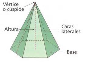 Partes de la pirámide