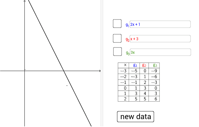 A graph is given. Construct the value-table and the correspondence-rule. Press Enter to start activity
