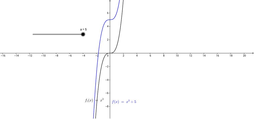 y=f(x) Press Enter to start activity