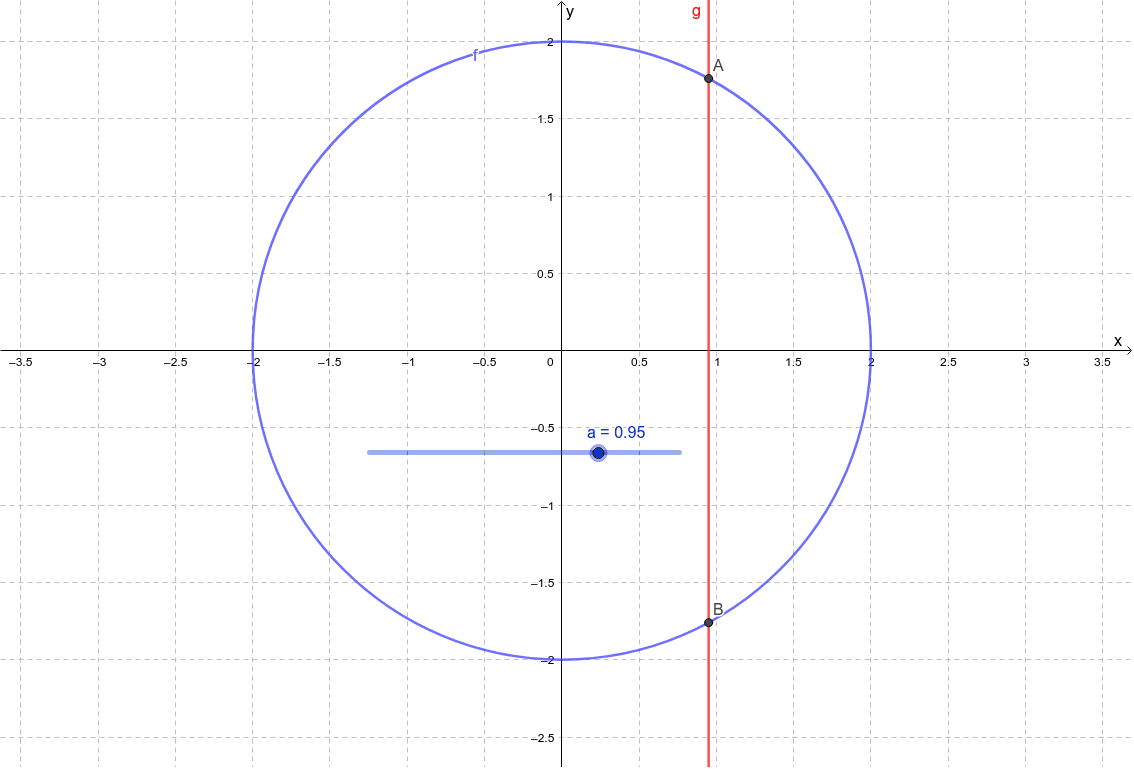 Move the slider to see the intersection points of the line x=a and the blue graph. Press Enter to start activity