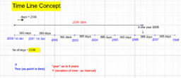 Point in time vs time duration on a timeline