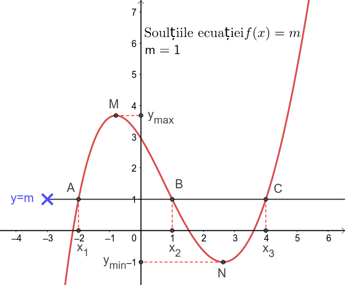 Soluțiile ecuației f(x)=m Apăsați Enter pentru a începe activitatea