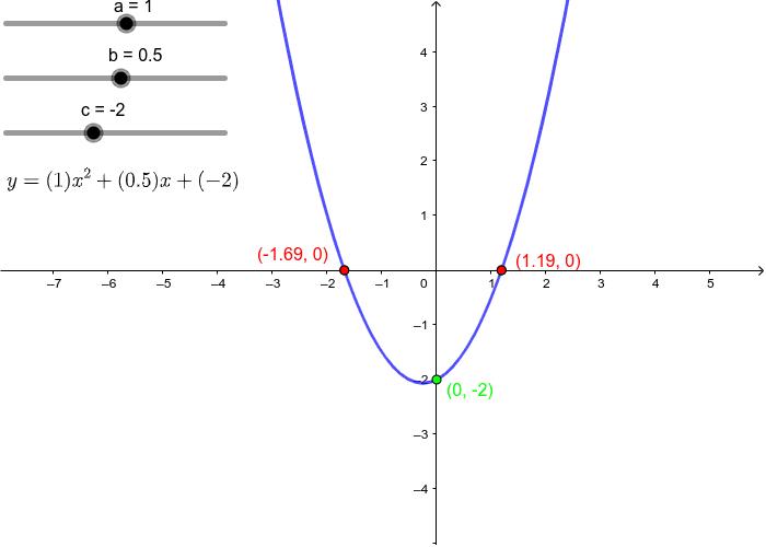 Gráfico da função quadrática Press Enter to start activity