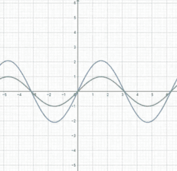 Exploring a Sine Function