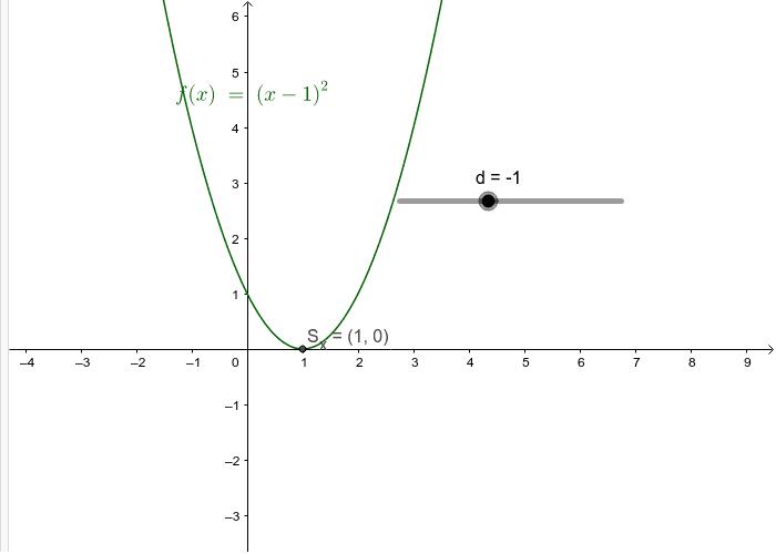 Quadratische Funktionen f(x)= (x+d)^2 Drücke die Eingabetaste um die Aktivität zu starten