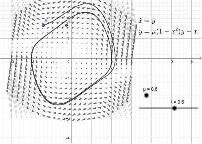 Equações de Van der Pol  Press Enter to start activity