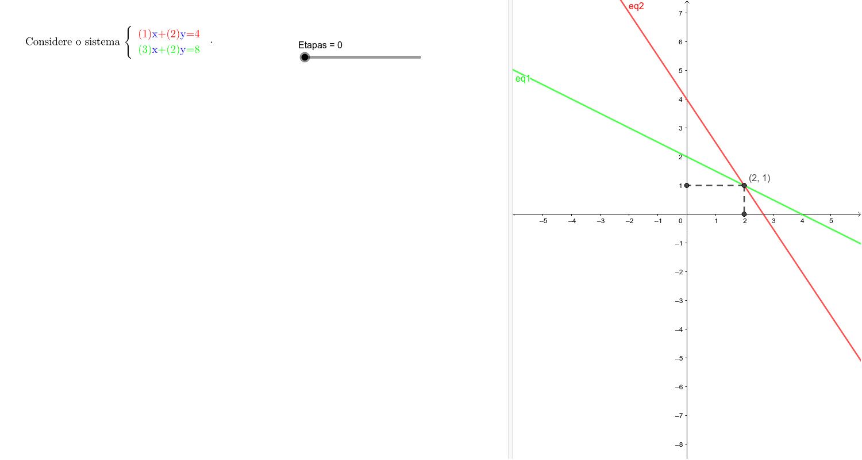 Como determinar a solução do sistema pelo método de Cramer? (as coordenadas do ponto de intersecção) Press Enter to start activity