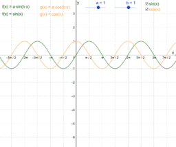 Sinus- und Cosinusfunktion (Wirkung der Parameter) (FA6.3)