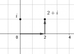 Introducing the Number i: IM Alg2.3.11