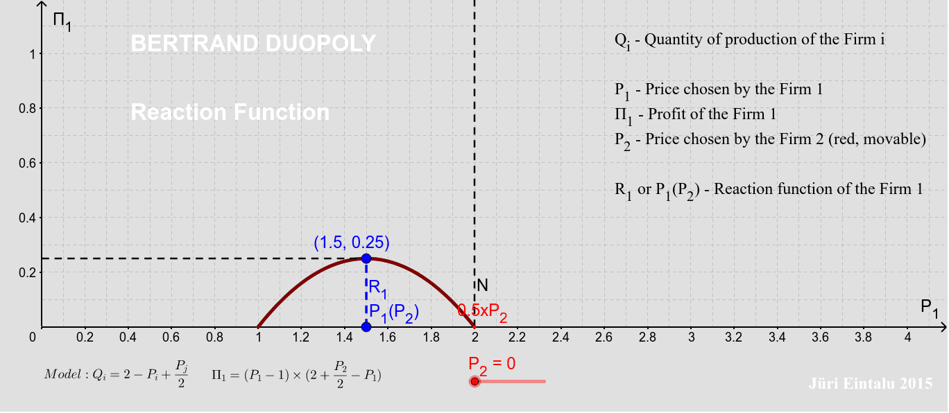 Bertrand Duopoly - Reaction Function Press Enter to start activity