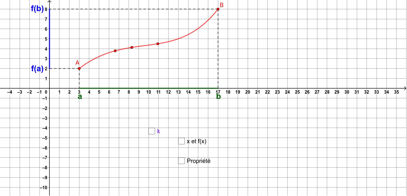"""Déplacer les 5 points rouges ( Penser au cas où f(a)<0 ). Tapez """"Entrée"""" pour démarrer l'activité"""
