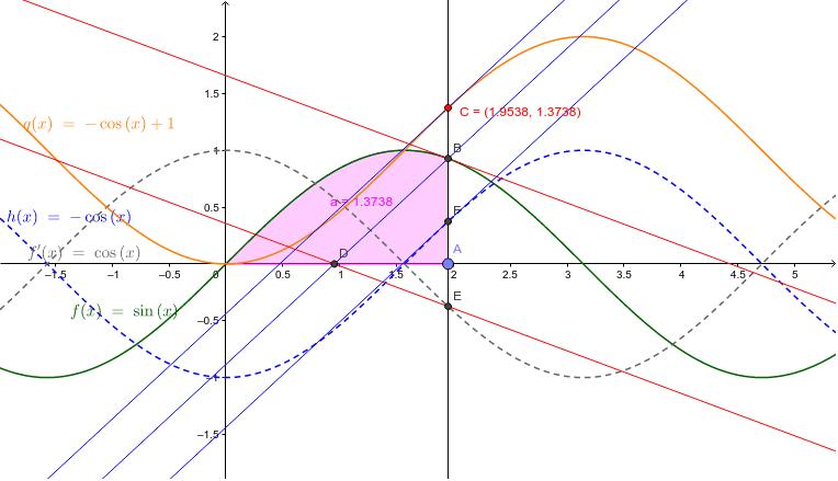y=sin(x)のintegralをとって面積をもとめ、その関数を描くとy=-cos(x)+1となる。integralを-π/2から始めると-cos(x)となる。 ワークシートを始めるにはEnter キーを押してください。