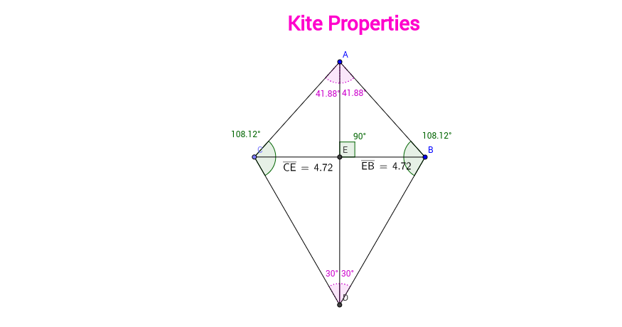 Kite Properties