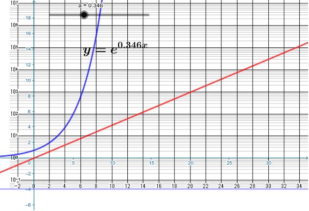 普通のグラフだとはみ出るので対数グラフ(赤)にする。このaの値だと20日で1000倍になる。GeoGebraには対数座標が無いので、疑似的に作成したもの。 ワークシートを始めるにはEnter キーを押してください。