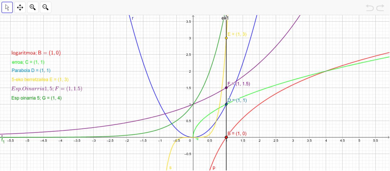 Liburuko  137. orriko 2. ariketa ilustratzeko. Sartu nahi duzuen x-ren balorea, 0 tik 10^6 kasileroan eta ikusi funtzio bakoitzak nola erantzuten duen.  Sakatu Enter jarduera hasteko