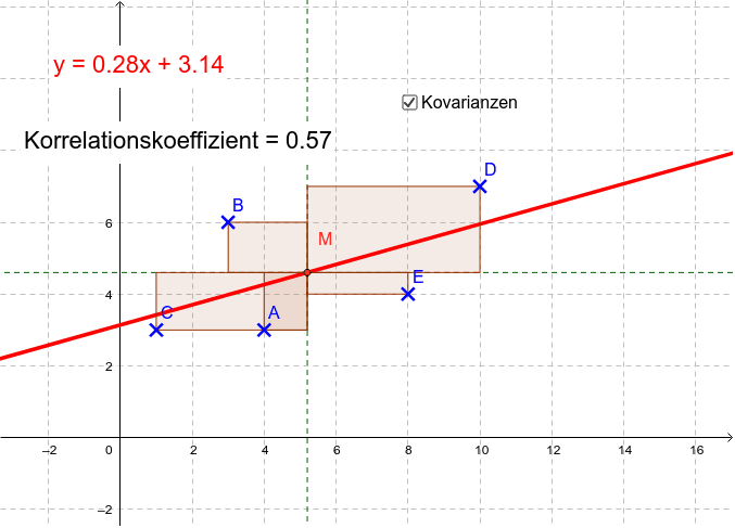 Visualisierung Kovarianzen Drücke die Eingabetaste um die Aktivität zu starten
