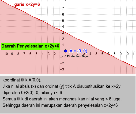 Contoh 1: Daerah yang terbagi oleh garis x+2y=6 Press Enter to start activity
