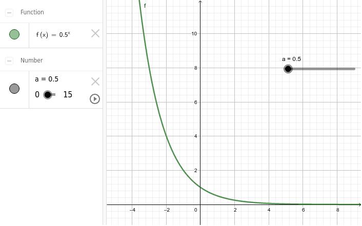 Aqui vemos una función exponencial de la forma f(x) = a^x Presiona Intro para comenzar la actividad
