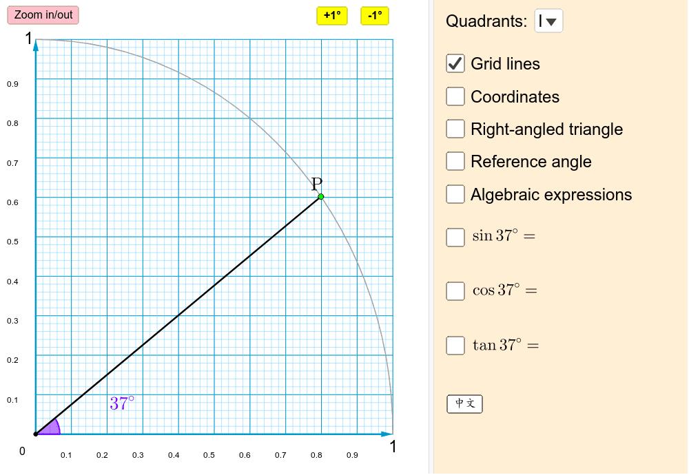 移動綠色P點來找出不同角度的三角函數值。 按 Enter 鍵開始活動