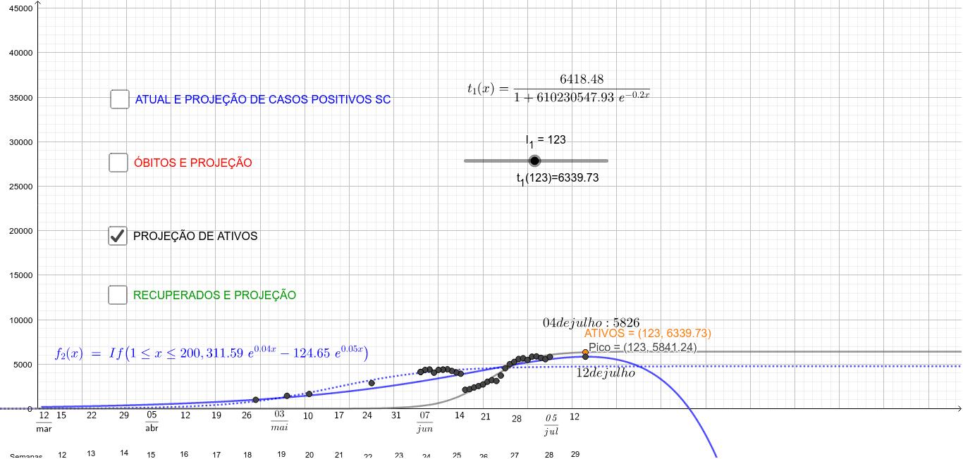 COVID-19 SC casos atuais do corona vírus e projeções modeladas por funções exponenciais no software GeoGebra Press Enter to start activity