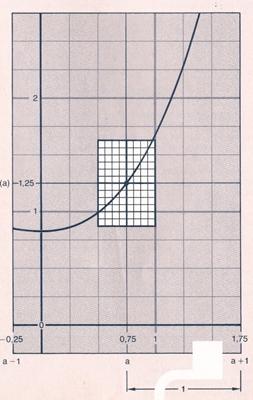 [size=100] [b]Funktionenmikroskop [/b]A. Kirsch (1980): Folien zur Analysis, Serie A. Die Steigung einer Funktion. Schroedel[/size]