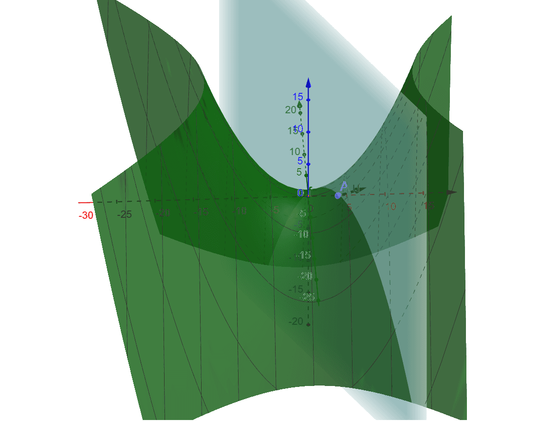 To locally optimize the green function subject to the blue constraint, Lagrange Multipliers tells us to find where the gradient of the function (u) is perpendicular to the constraint. Move A to find this point. Notice it is a local max. Press Enter to start activity