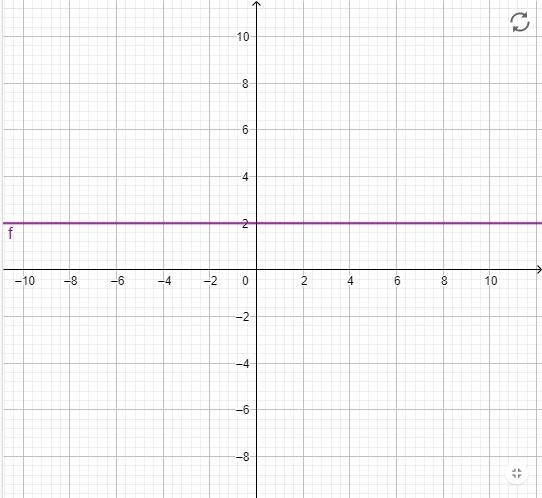Konstantna funkcija y=n