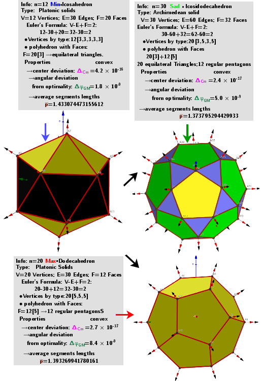 """[size=85]A system of points on a sphere S of radius R """"induces"""" on the sphere S0 of radius R0 three different sets of points, which are [color=#93c47d]geometric medians (GM)[/color] -local [color=#ff0000]maxima[/color], [color=#6d9eeb]minima[/color] and [color=#38761d]saddle[/color] points sum of distance  function  f(φ,θ). The angular coordinates of the spherical distribution of a system of points -[color=#0000ff] local minima[/color]  coincide with the original system of points.[/size]"""