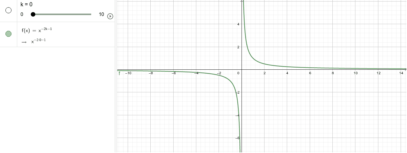 Степенева функція з цілим непарним показником Натисніть Enter, щоб розпочати розробку