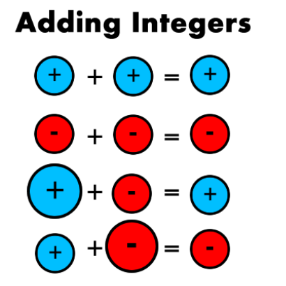 Study the given figure about addition of integers with the same and different signs.