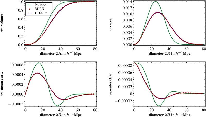 Die Minkowskifunktionale zu Daten des SDSS und LasDamas