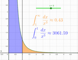 Improper integral of power functions
