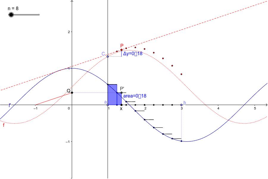 il teorema fondamentale del calcolo:   f(b) - f(a) = ∫ ( f' , a , b ) Premi Invio per avviare l'attività