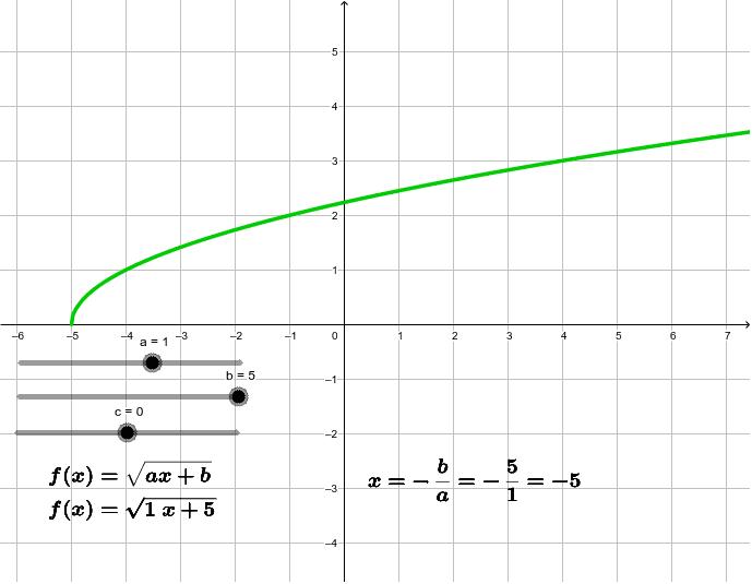 Irristailuak mugitu eta ikusi nola aldatzen diren formula eta grafika Sakatu Enter jarduera hasteko