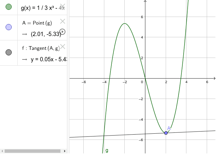 Move point A in order to find the slope at each point in your second table for g '(x). Press Enter to start activity