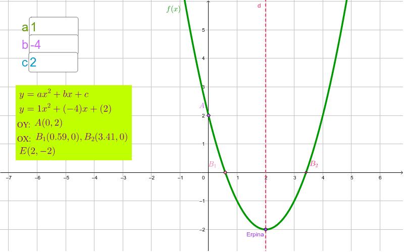 Koefizienteak idatzi. Parabolaren ekuazioa, grafika, ardatzekiko ebaki puntuak eta erpina izango dituzu. Sakatu Enter jarduera hasteko