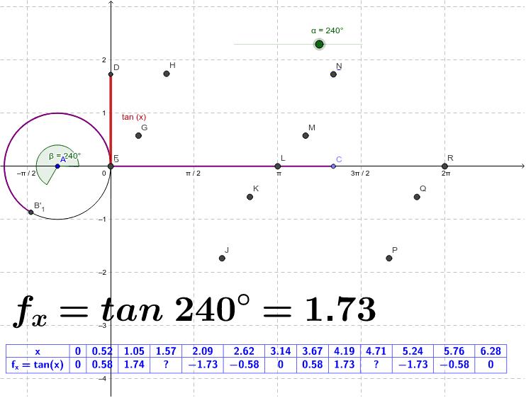 Puede mover manualmente el ángulo alfa, para construir la gráfica de la función tangente o animarlo para que se realice automáticamente. Observe como la línea trigonométrica de la función tangente en una circunferencia unitaria, construye la gráfica. Presiona Intro para comenzar la actividad