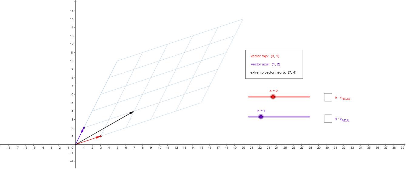 Arrastra el deslizador rojo o azul para cambiar los coeficientes de la combinación lineal. Arrastra el extremo del vector rojo o azul para cambiar de base. Presiona Intro para comenzar la actividad