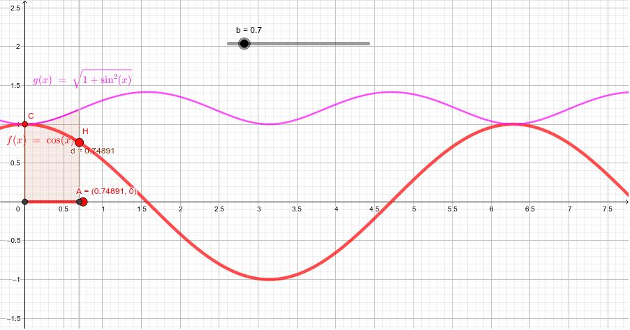 cosの長さは初等関数ではあらわせないが、ジオジェブラでは計算してくれる。 ワークシートを始めるにはEnter キーを押してください。
