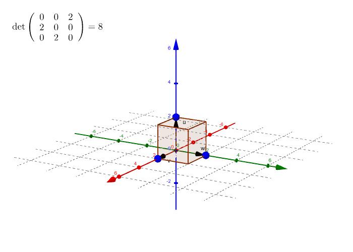 Determinant matice 3x3 - objem rovnoběžnostěnu (až na znaménko) Zahajte aktivitu stisknutím klávesy Enter