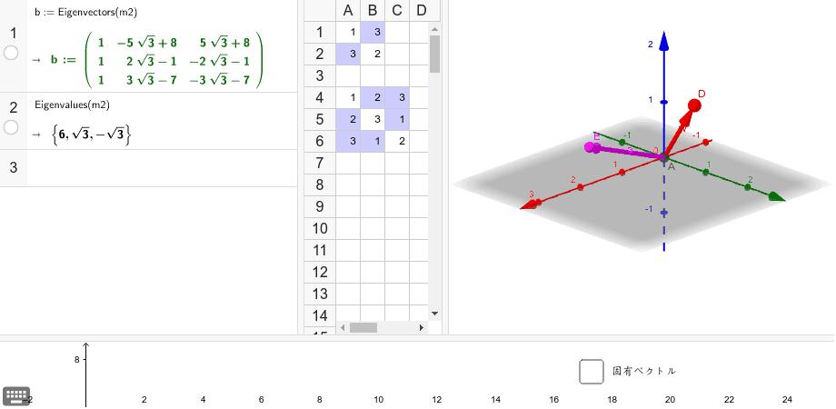 CASを使って求めた。対称行列の3つの固有ベクトルも直交することを確かめてみよう。CASの1は固有ベクトル。2は固有値。 ワークシートを始めるにはEnter キーを押してください。