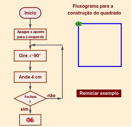 Fluxograma para construção de um quadrado Pressione Enter para iniciar a atividade