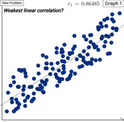 Linear Correlation Coefficients Comparison
