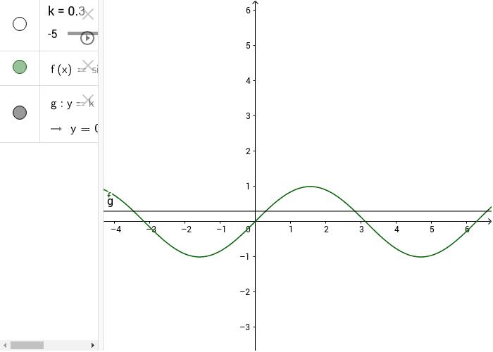 risoluzione grafica dell'equazione sin(x) = k Premi Invio per avviare l'attività
