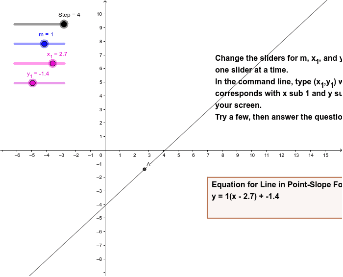 What happens to the position and location of the line when you change the parameters of m(slope) and A=(x1, y1)? Press Enter to start activity