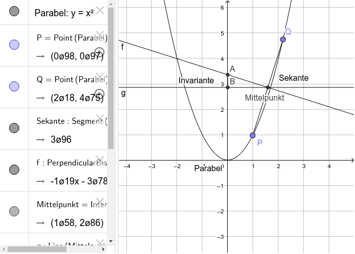 Für einen festen Punkt P ist die Strecke von A nach B für alle Sekanten durch P und einen beliebigen Punkt Q auf der Parabel gleich lang. Drücke die Eingabetaste um die Aktivität zu starten