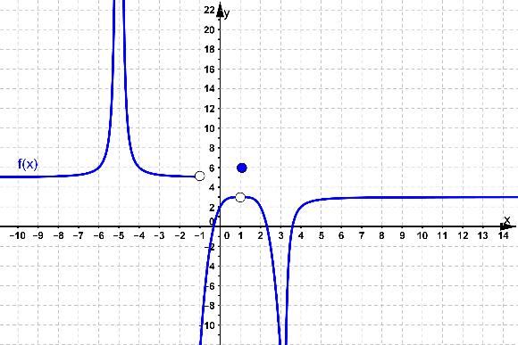 Determinación de límites a partir de la gráfica de una función.
