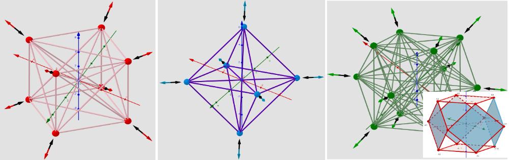 [color=#ff0000]max:[/color] Cube [color=#0000ff]min:[/color] Octahedron [color=#6aa84f]sad:[/color] Cuboctahedron
