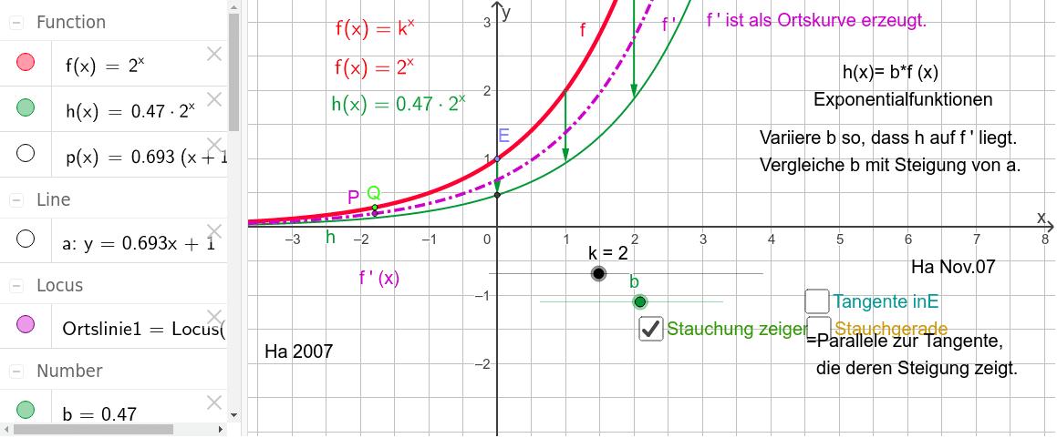 Nachdem man f' als Ortskurve erzeugen kann, wird gezeigt, dass die Ableitung einer Exponentialfunktionen immer  Achsen-Streckung der Ausgangskunktion ist Drücke die Eingabetaste um die Aktivität zu starten